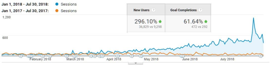 analytics-results